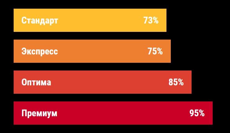 Статистика Кастрол каппер